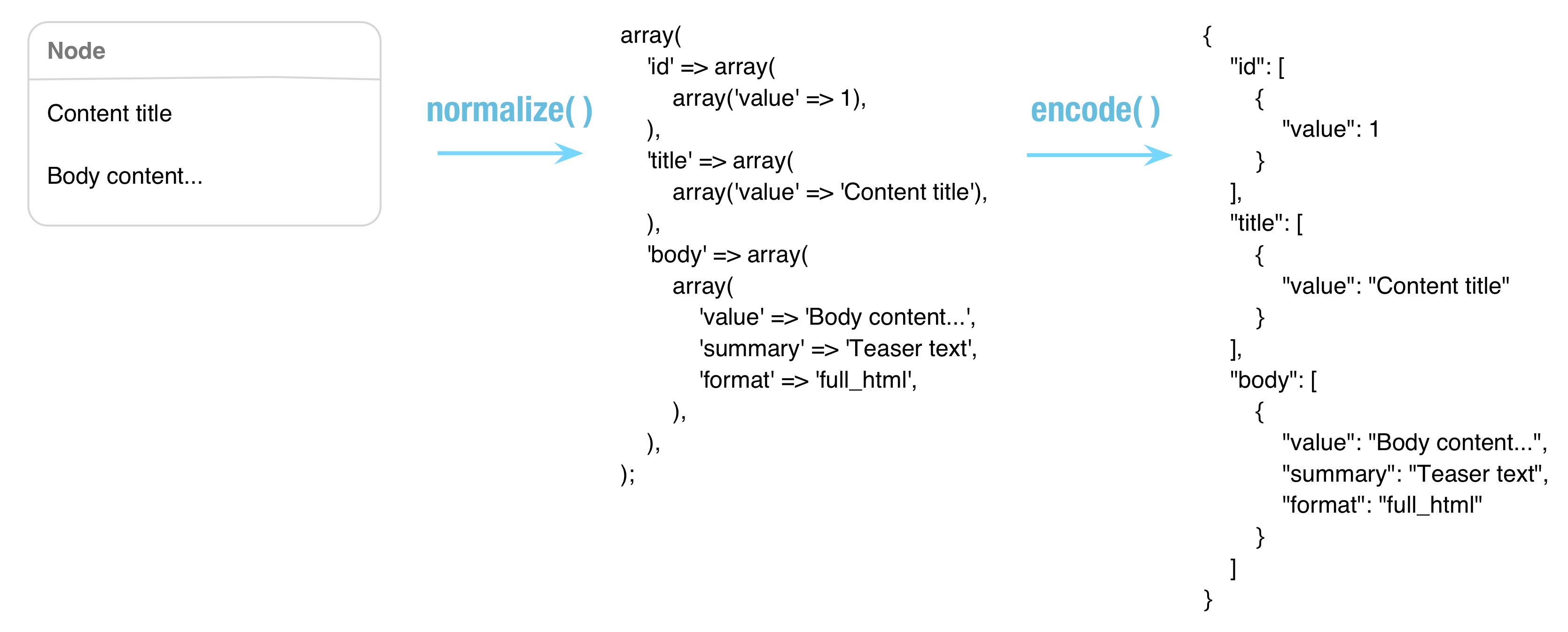 Diagram showing object transformed to array by normalize method and array transformed to string by encode