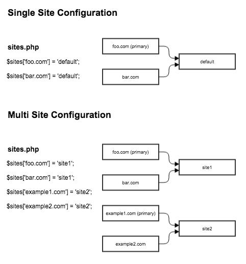 Install and Setup Drupal Multisite