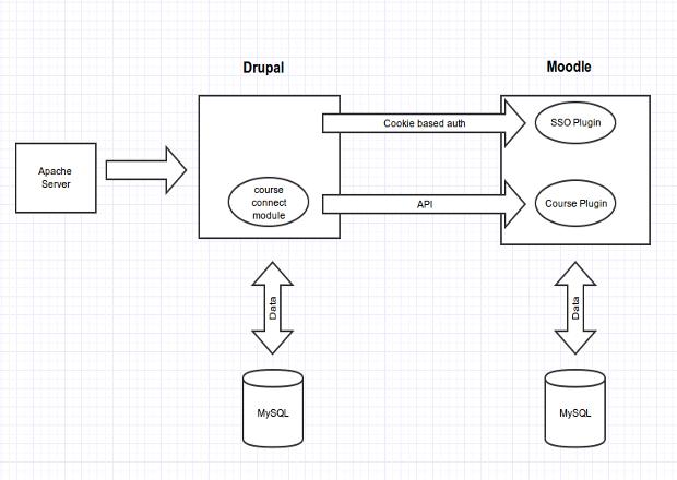 Drupal and Moodle (Totara) integration | Drupal org