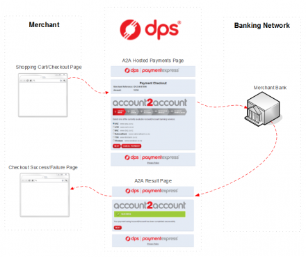 Commerce DPS Account To Account | Drupal org