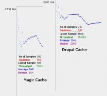 Test Plan 01 - Comparison of Standard Drupal Cache and Magic Cache on application with around 133 active modules