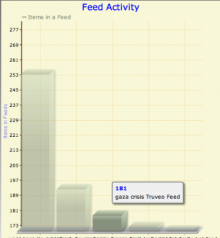 Feed Activity Graph