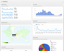 Google analytics dashboard preview
