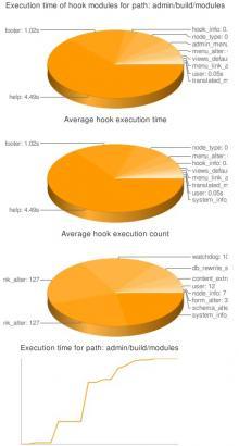 Bench Chart