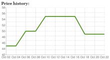 Commerce Price History Chart