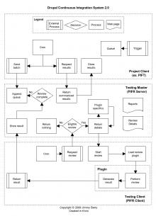 PIFR 2.x workflow summary.