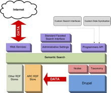 General Architecture of Semantic Search