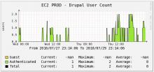 Sample User Statistics Graph