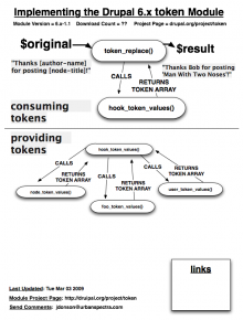 A model of how token works