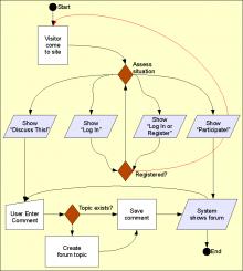 Discuss This! workflow under Drupal 6