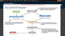 Maestro for Drupal 7 visual task editor
