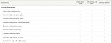 A screenshot of the Override Node Options permissions