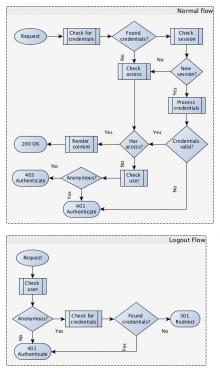 Secure Site Flow Chart