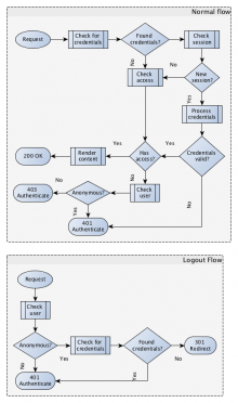 Secure Site Flow Chart
