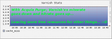 Graph showing Varnish'es missrate on a typical high performance site.