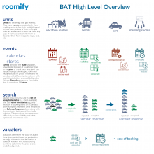 BAT High Level Overview