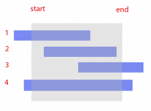 A graph showing the four different types of start/end dates.