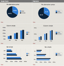 Charts examples (Pie, Column, and Bar charts)
