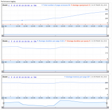 Performance monitoring in prod_mon
