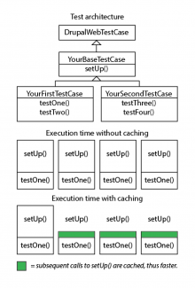 Test setUp() is cached if you have more than one test using the same setUp().