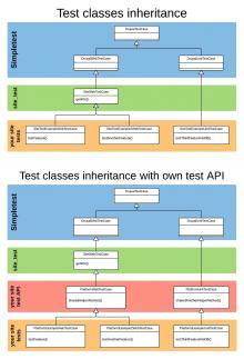 Test classes diagram
