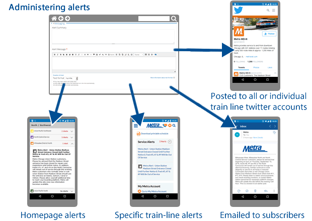 Workflow showing how Drupal administered alerts are posted to the site, emailed, and tweeted out to Metra customers