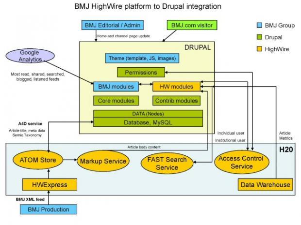 BMJ HighWire platform to Drupal integration