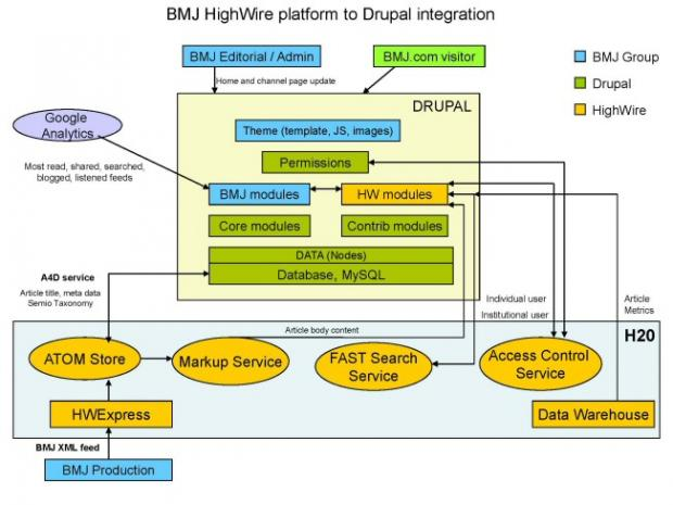BMJ HighWire platform to Drupal integration