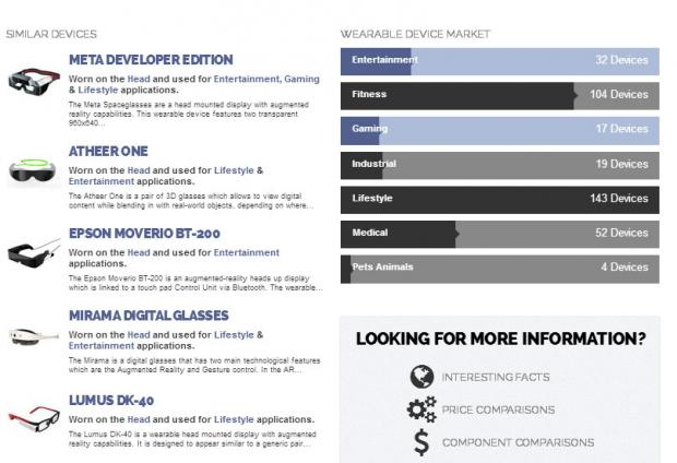 Vandrico's wearable tech database device page - bottom
