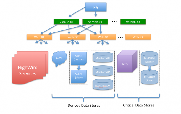 Overview of the HighWire infrastructure