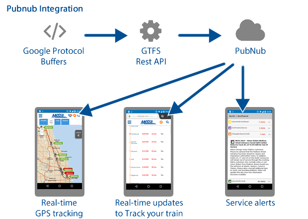 Workflow showing how GTFS information is routed through PubNub and pushed to Metra website viewers