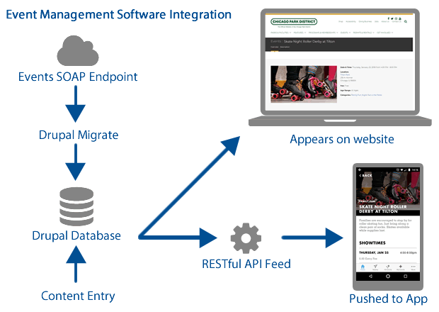 Example of multiple system integrations in the Drupal 8 CPD website
