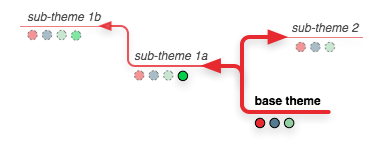 sub-themes and dependencies