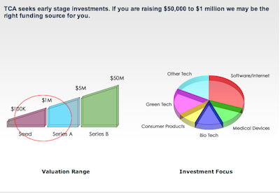 TCA investment graph