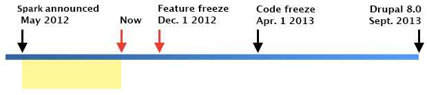 A timeline highlighting period from May 2012 to August 2012.