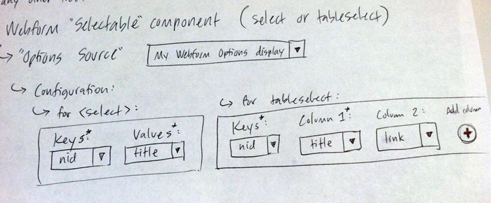 Configure selectable Webform component with options from Views